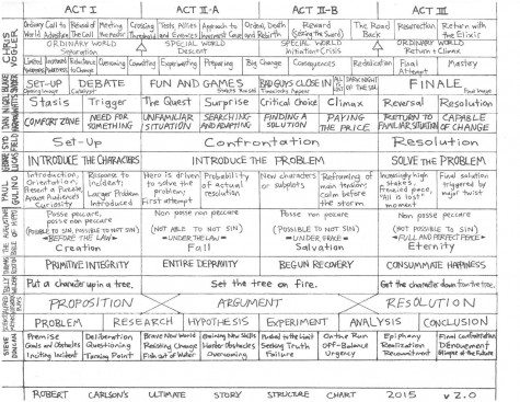 Table of Story Structures